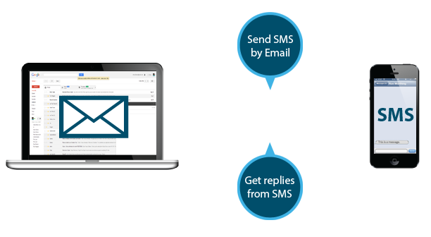 Send free sms to any network in Pakistan - Fajar Magazine